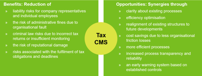 Tax Compliance Management System Chart 1